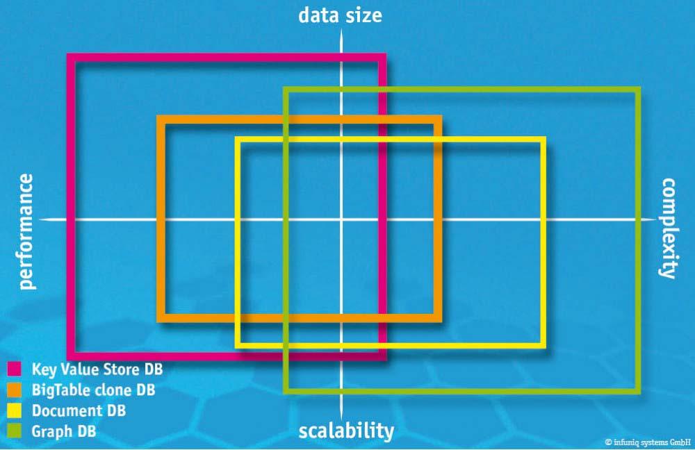 NoSQL für mehr Potenzial