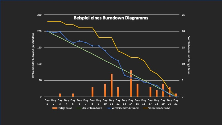 Scrum Vorteile Burndown Diagramm