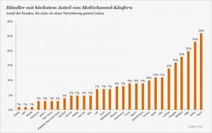 Anteil Multi-Channel Käufer nach Händlern
