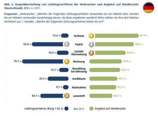 Payment im E-Commerce aus Sicht der Händler und der Verbraucher