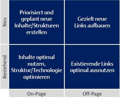 SEO-Strategie-Matrix