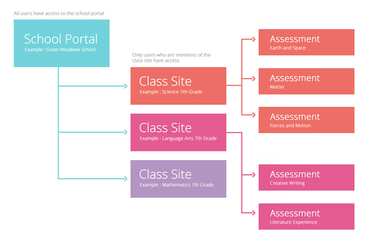 Struktur eines Schulportals mit drei Klassen-Websites und den jeweils dazugehörigen Prüfungen (Assessments)