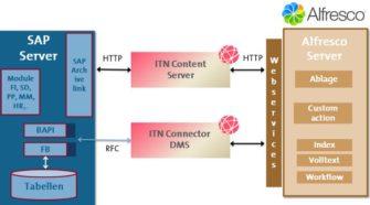 Architektur des ITN Connector DMS