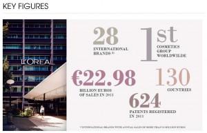 L'Oréal Key Figures