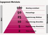 Von Content Management zu Experience Management