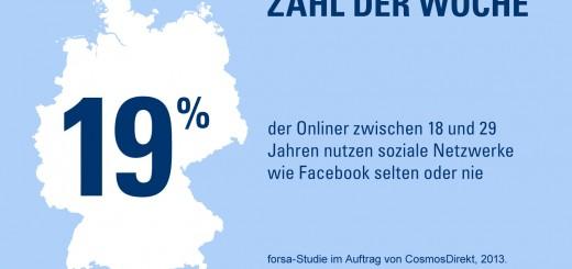 Zahl der Woche: 19 Prozent der Onliner zwischen 18 und 29 Jahren nutzen soziale Netzwerke wie Facebook selten oder nie