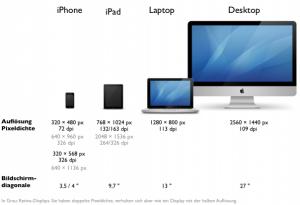 Maße einiger Apple-Geräte, die oft als Referenzgrößen herangezogen werden (vor allem weil es von diesem Hersteller nur eine Handvoll Geräte gibt).