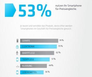 Smartphone für Preisvergleiche
