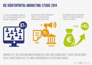 """Käuferportal Marketing-Studie 2014"