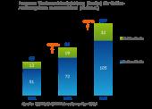 Markt für Audio-Werbung im Internet soll sich bis 2015 verdoppeln