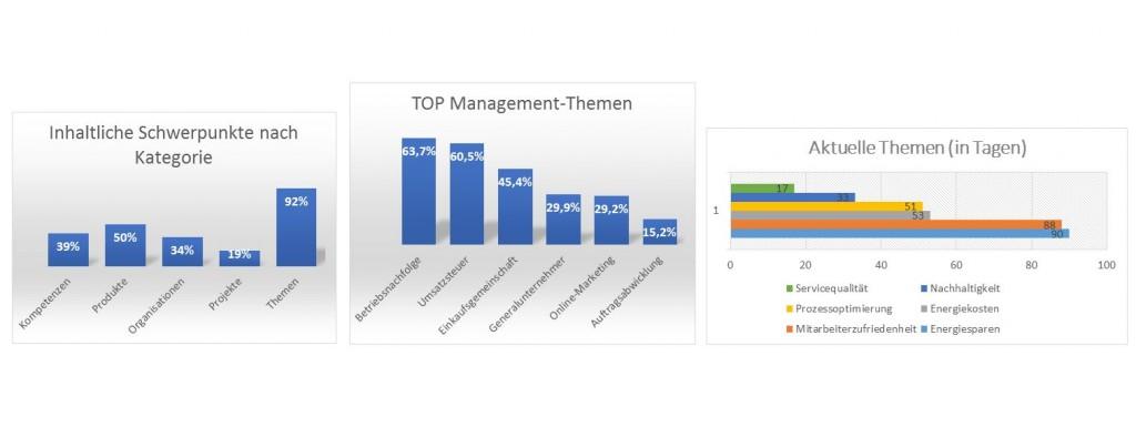 ManagementThemen1