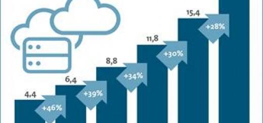 Markt für Cloud Computing wächst ungebrochen