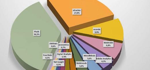 Marketshare_Web-Analytics-Tools