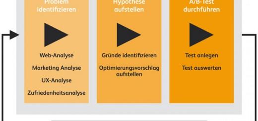 Grafik_AB-Test_Vom_Problem_zur_Loesung