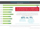 Neuer IBM X-Force-Bericht: mehr Sicherheitslücken als je zuvor