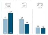 Mehrheit der Unternehmen setzt auf Online-Bewerbung
