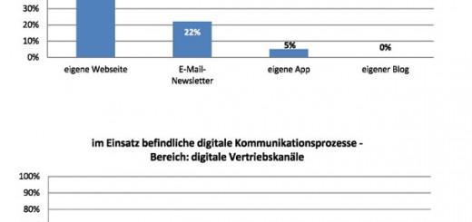 Studie_FOG-Institut_Kommunikationsplattformen