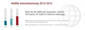 ie Initiative D21 stellt sogar fest, dass über die Hälfte der Deutschen mittlerweile mobil im Internet sind.
