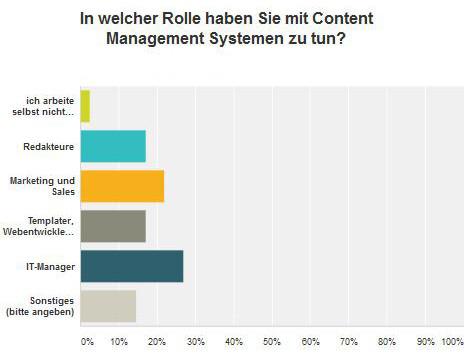 Verteilung Berufsgruppen bei der Nutzung von Content Management Systemn