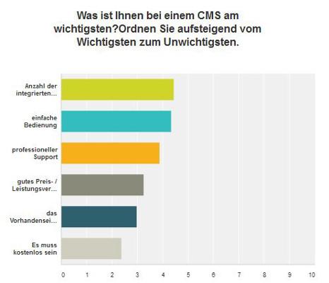 Wichtigkeit einzelner Kriterien bei CMS