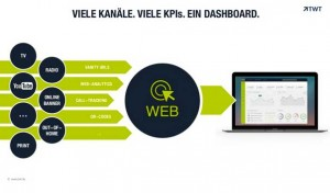 Performance Marketing im Zeitalter von Multichannel