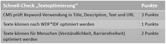 Checkliste für Textoptimierung