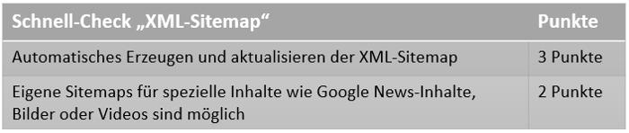 Checkliste XML Sitemap
