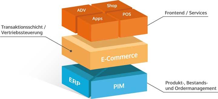 omni-commerce