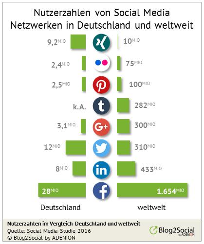 Nutzerzahlen von Social Media