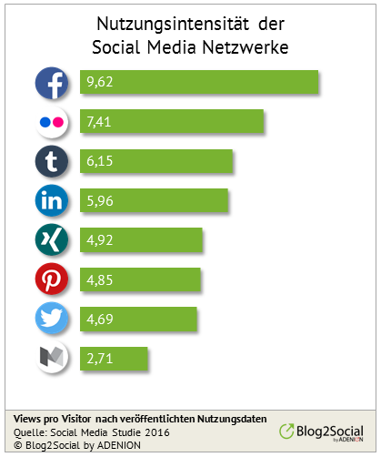 Nutzungsintensität von Social Networks