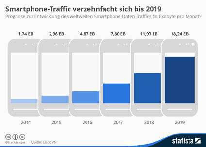 Smartphone Traffic verzehnfacht sich bis 2019
