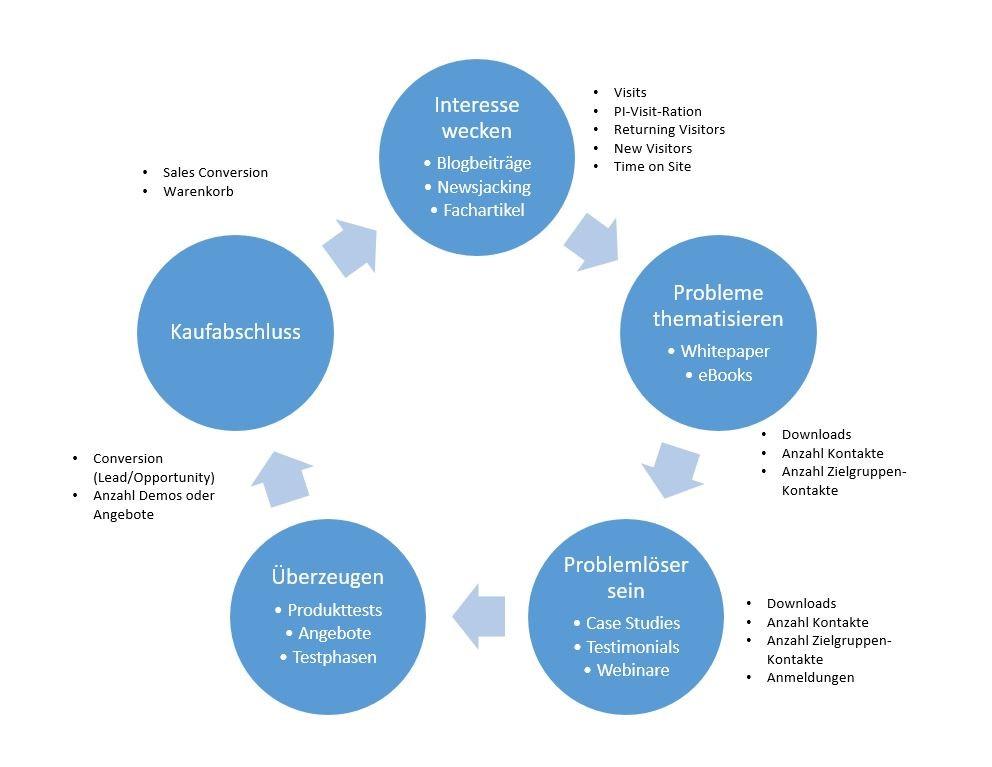 Ziele und Messpunkte entlang des Sales Cycle