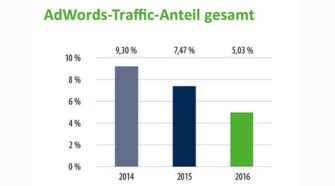 google adwords Traffic im E-Commerce