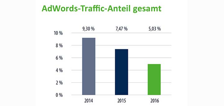 google adwords Traffic im E-Commerce