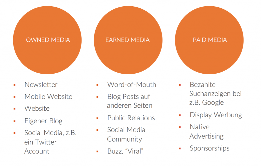 contentpepper-owned-earned-paid-media