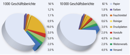 CO2-Bilanzierung eines Druckauftrages