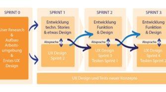 Beispiel für einen agilen Projektprozess im WaterScrum-Modell.