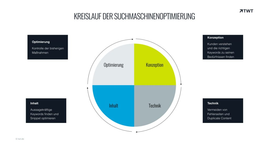 Kreislauf der Suchmaschinenoptimierung