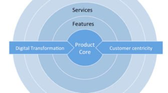 Vereinfachtes Schichtenmodell der digitalen Transformation