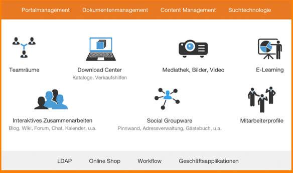 Ein Mitarbeiterportal, die Basis für den Digital Workplace