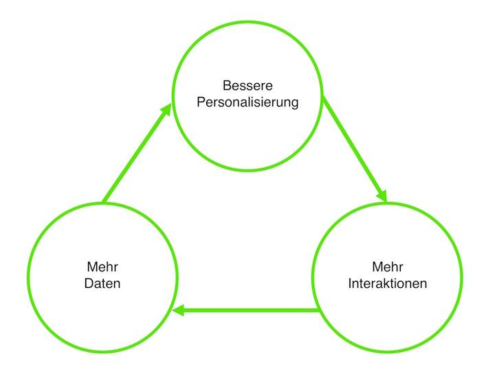 Personalisierung ist ein fortwährender Zyklus