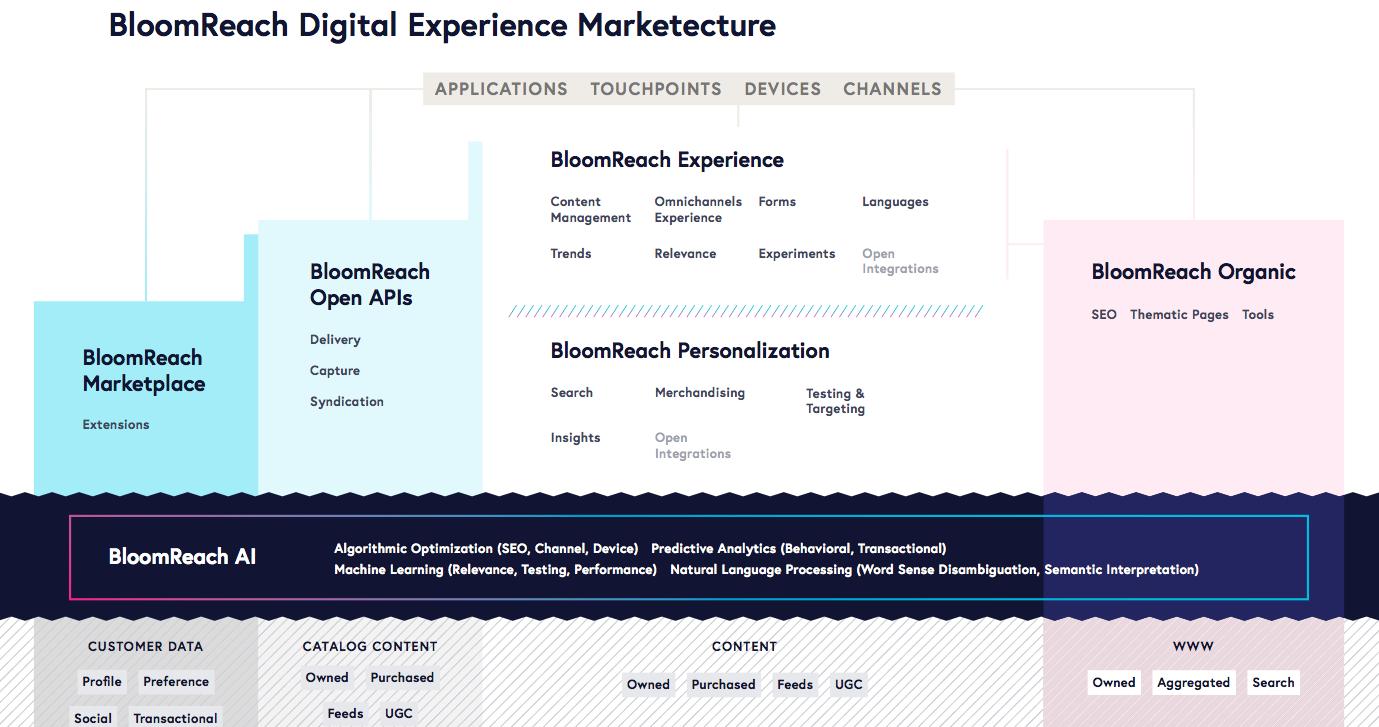 BloomReach präsentiert erste offene und intelligente ...