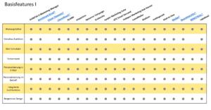 Abbildung der Auswertung zur Studie