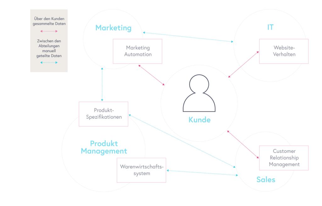 Die Kundenbedürfnisse sind von allen Abteilungen in den Mittelpunkt aller Unternehmensaktivitäten zu stellen.