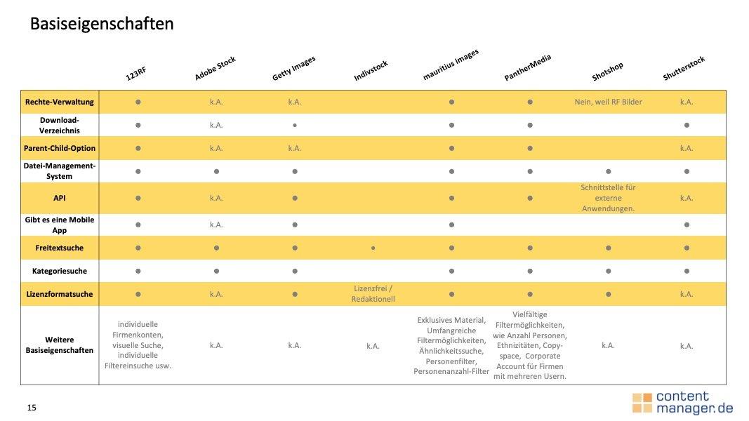 Ausschnitt Bilddatenbanken Basiseigenschaften