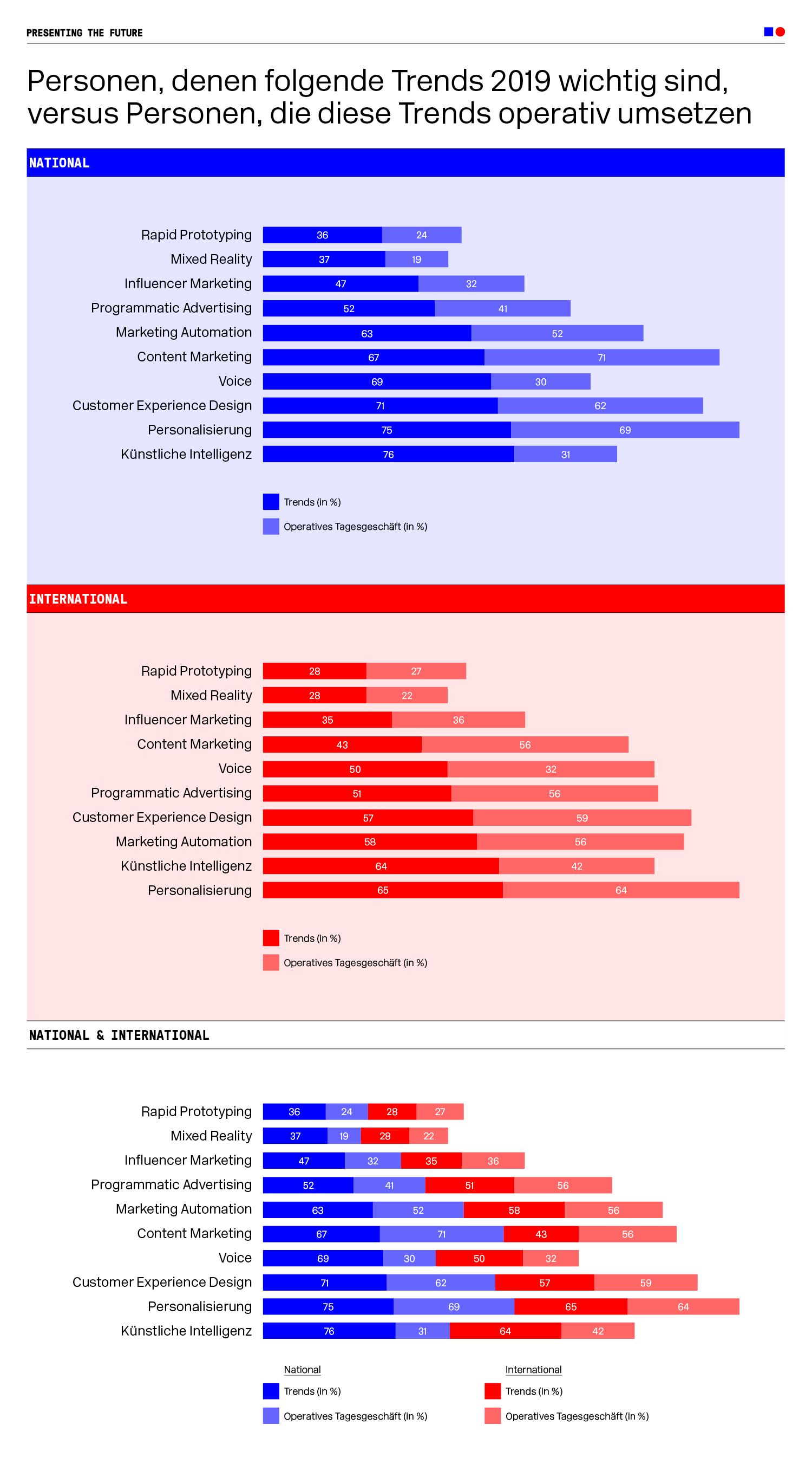 Infografiken zum Thema Trends 2019 versus Peronen, die diese Trends operativ umsetzen