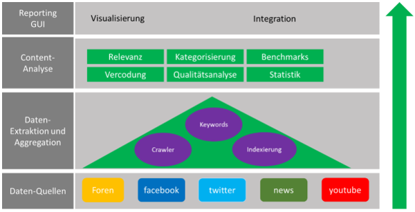 Funktionsweise eines Social Media Monitoring Tools