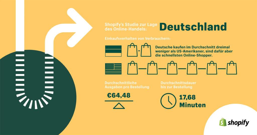 Shopify-Grafik zum State of Commerce Report