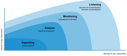 Vom Social Media Monitoring zum Listening
