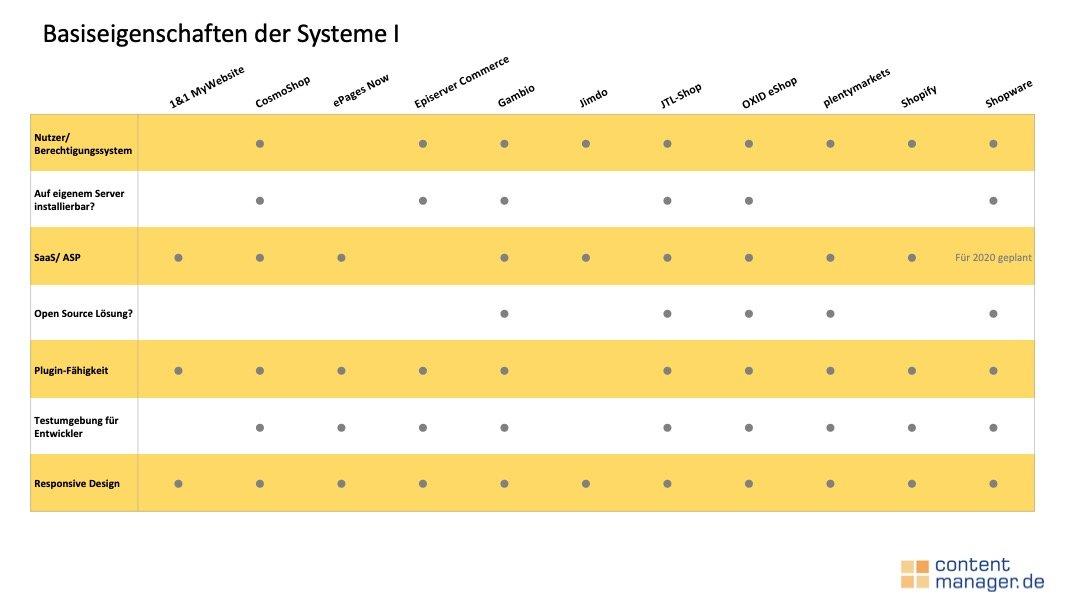 Auszug aus dem Shopsysteme Vergleich